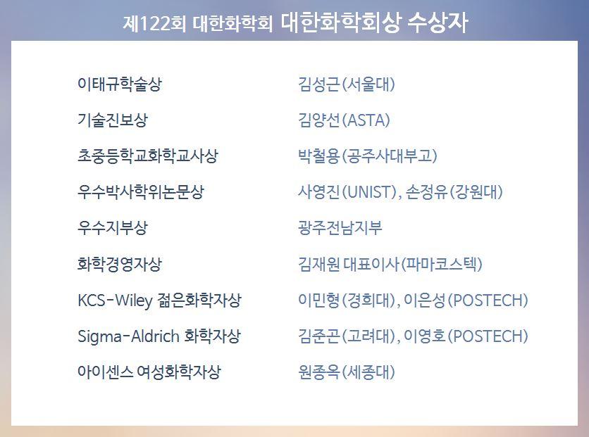 제122회 학술발표회_대한화학회상 수상자.JPG