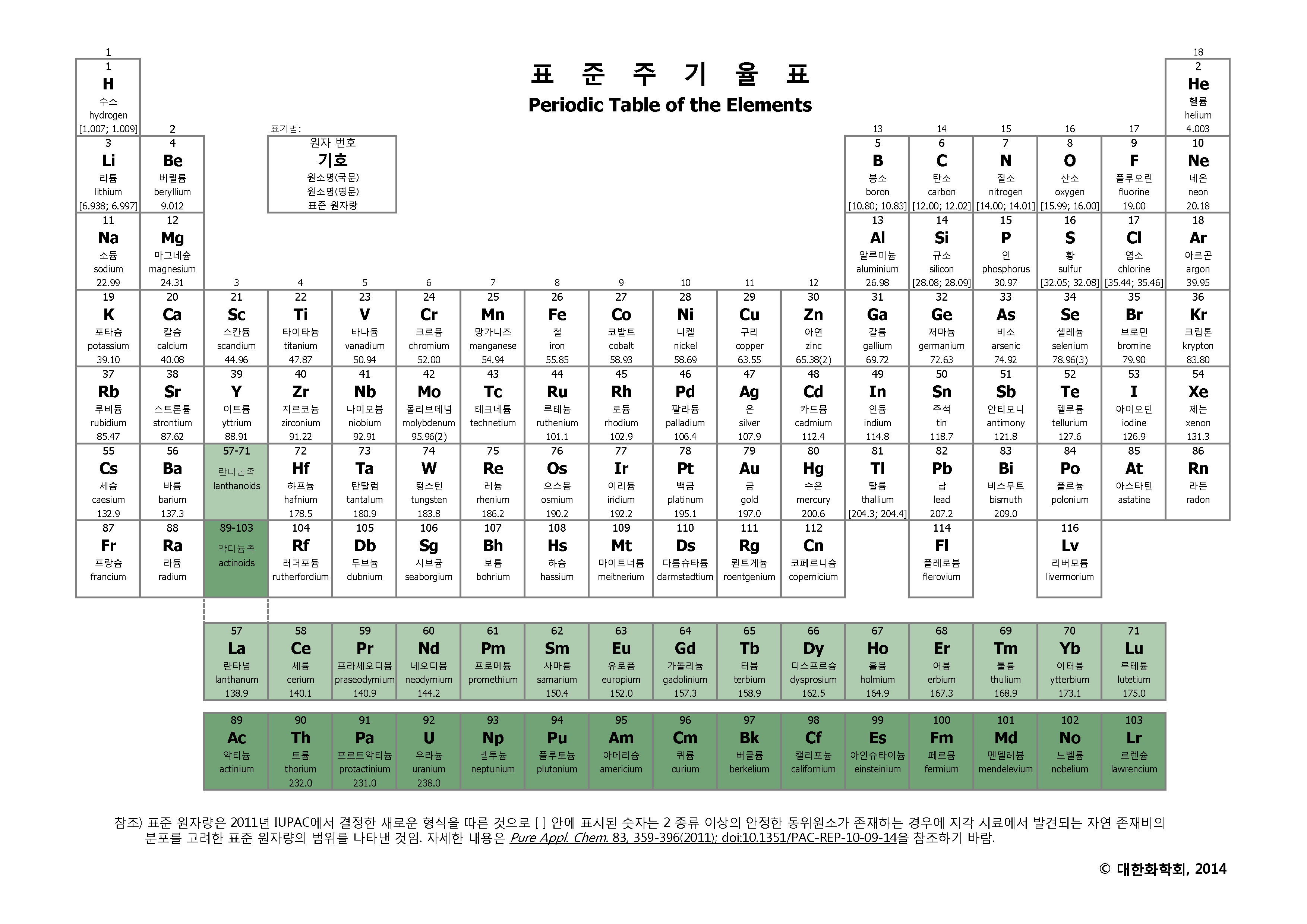 Periodic Table Of The Elements Kor Eng on perodic table